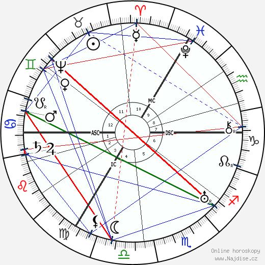 William Shakespeare wikipedie wiki 2020, 2021 horoskop