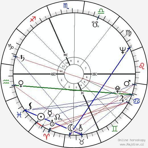 William Shatner wikipedie wiki 2018, 2019 horoskop