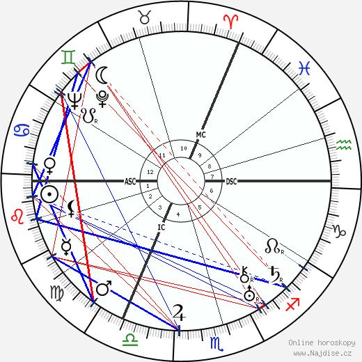 William Steinberg wikipedie wiki 2020, 2021 horoskop