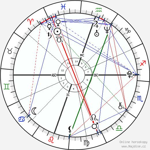 William Van Zandt wikipedie wiki 2020, 2021 horoskop
