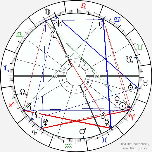 William Wordsworth wikipedie wiki 2020, 2021 horoskop
