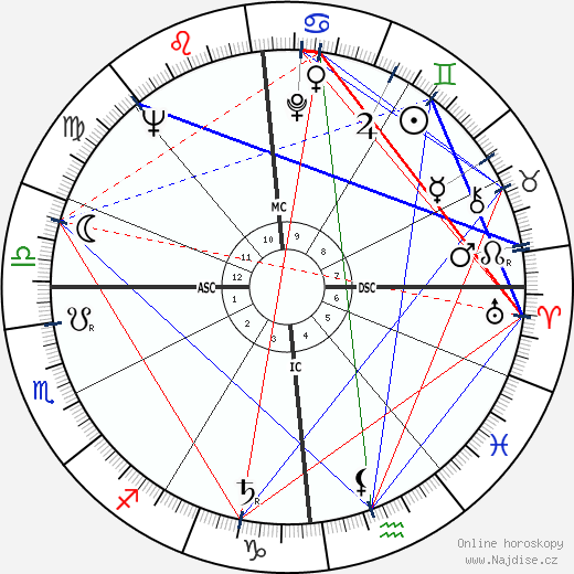 Willibald P. Pahr wikipedie wiki 2019, 2020 horoskop
