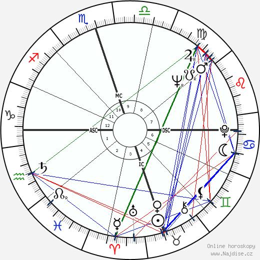 Willie Nelson wikipedie wiki 2018, 2019 horoskop