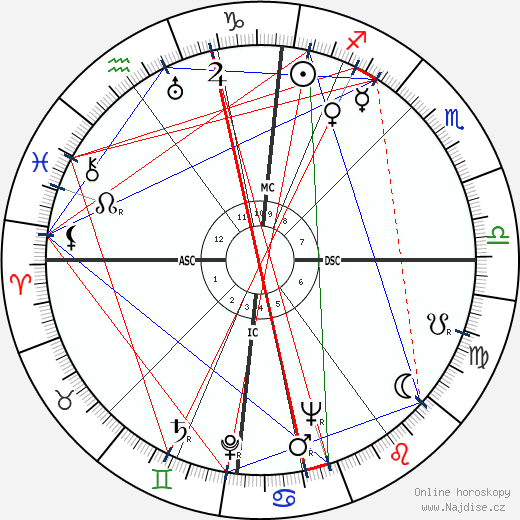 Willy Brandt wikipedie wiki 2018, 2019 horoskop