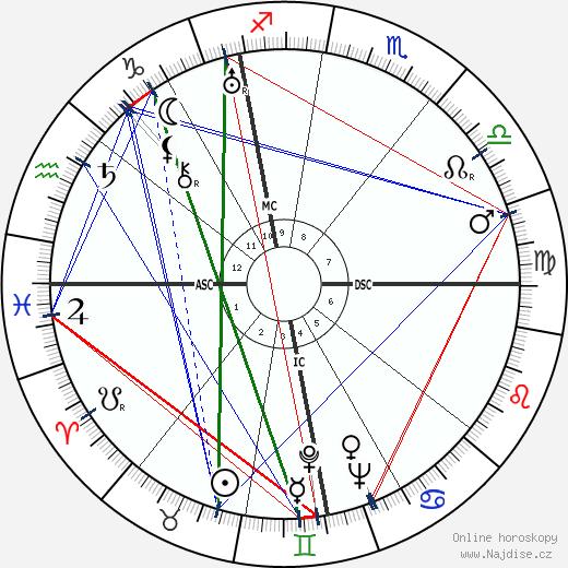 Willy Schneider wikipedie wiki 2018, 2019 horoskop