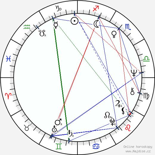 Wilson Fittipaldi wikipedie wiki 2017, 2018 horoskop