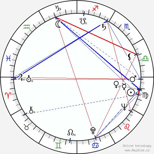Wilson K. Cadman wikipedie wiki 2018, 2019 horoskop
