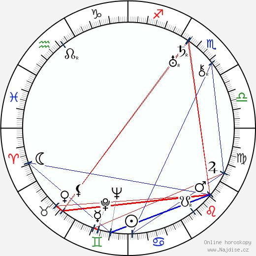 Winifred Wagner wikipedie wiki 2019, 2020 horoskop