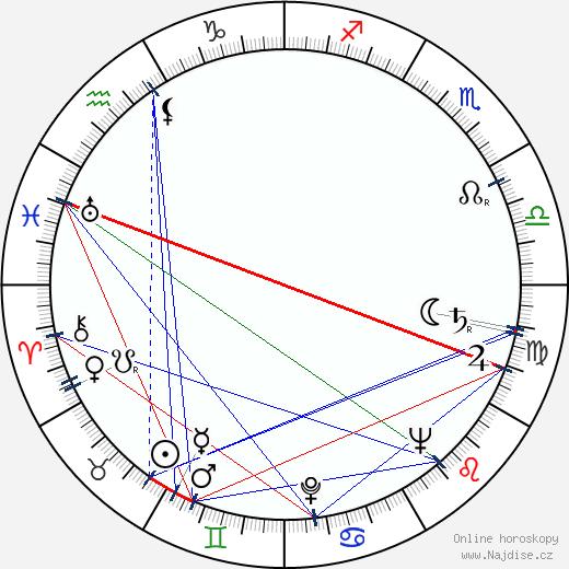 Winnie Markus wikipedie wiki 2017, 2018 horoskop