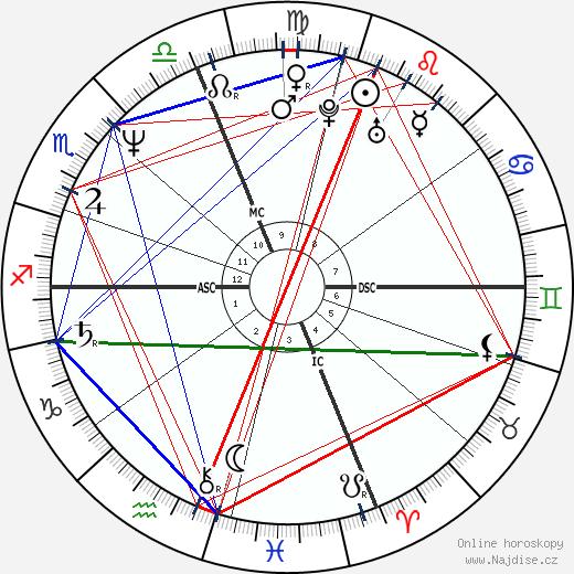 Winona La Duke wikipedie wiki 2018, 2019 horoskop