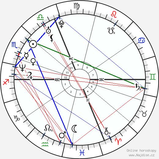 Winona Ryder wikipedie wiki 2020, 2021 horoskop