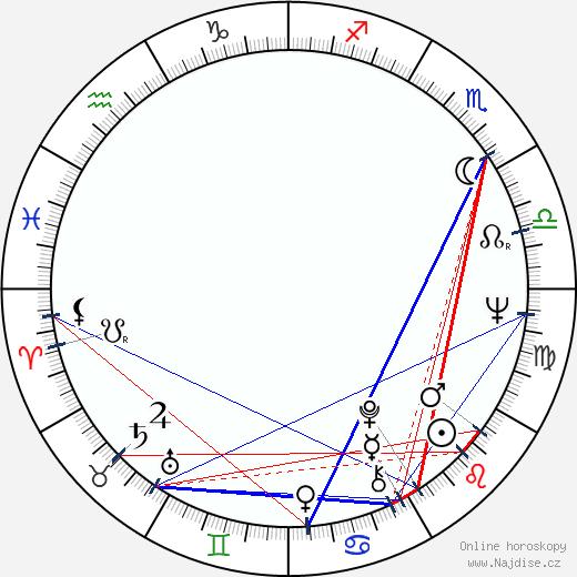 Winrich Kolbe wikipedie wiki 2018, 2019 horoskop