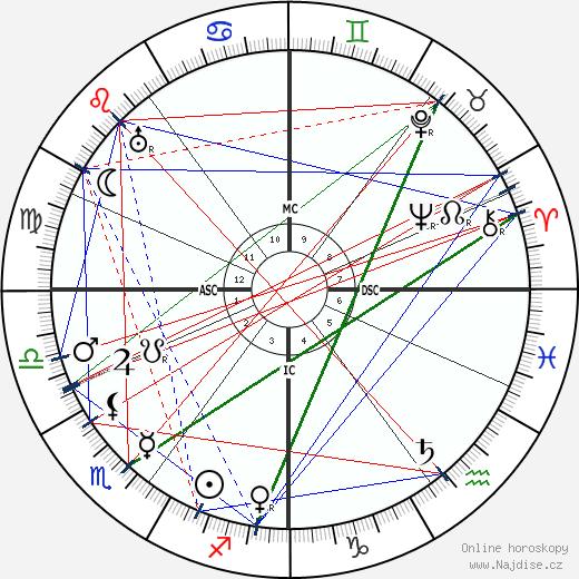 Winston Churchill wikipedie wiki 2019, 2020 horoskop
