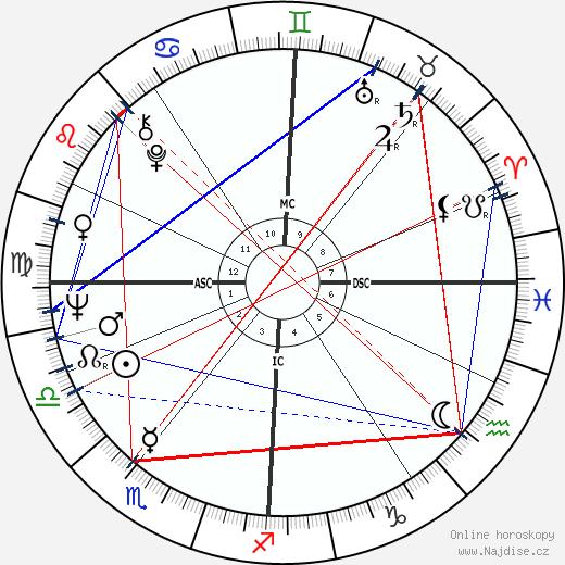 Winston S. Churchill wikipedie wiki 2020, 2021 horoskop