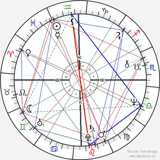 Wirley Macedo wikipedie wiki 2018, 2019 horoskop