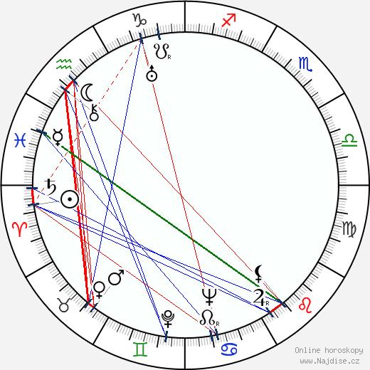 Witaly Ketterer wikipedie wiki 2017, 2018 horoskop