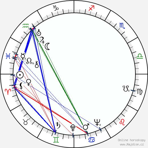 Władysław Niedoba wikipedie wiki 2020, 2021 horoskop