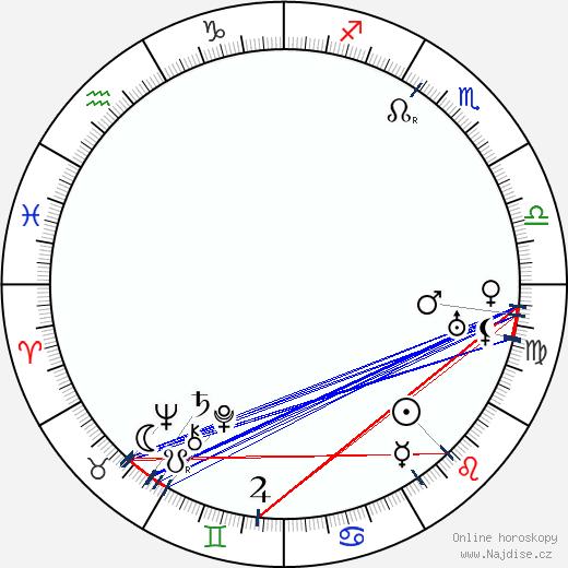 Wladyslaw Starewicz wikipedie wiki 2020, 2021 horoskop