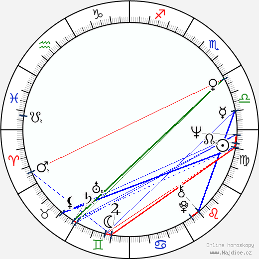 Wolf Klinz wikipedie wiki 2018, 2019 horoskop