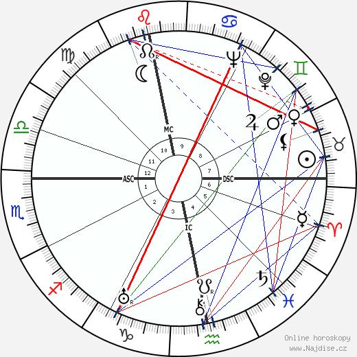 Wolfgang Abendroth wikipedie wiki 2018, 2019 horoskop