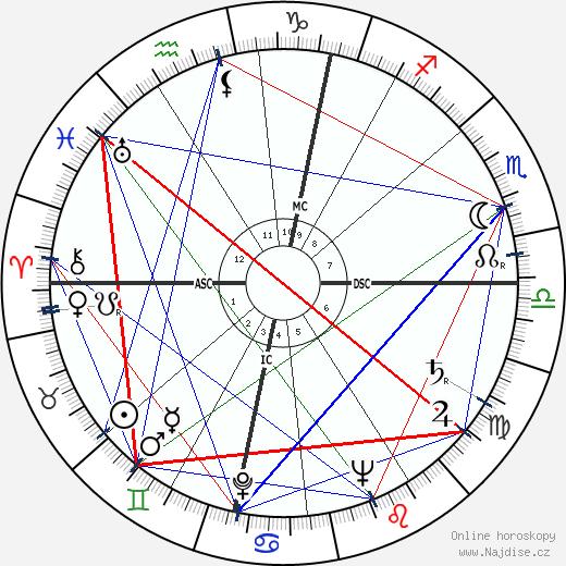 Wolfgang Borchert wikipedie wiki 2018, 2019 horoskop