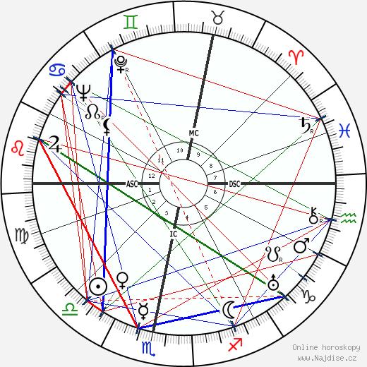 Wolfgang Fortner wikipedie wiki 2019, 2020 horoskop
