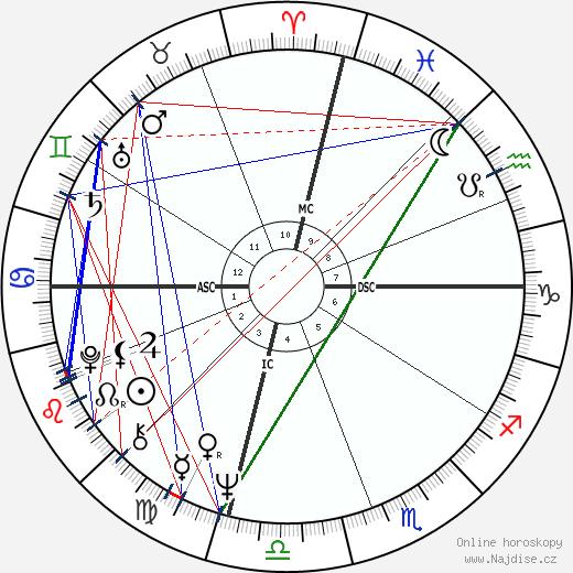 Woodrow Peoples wikipedie wiki 2018, 2019 horoskop