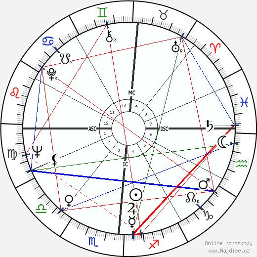 Woody Allen wikipedie wiki 2019, 2020 horoskop