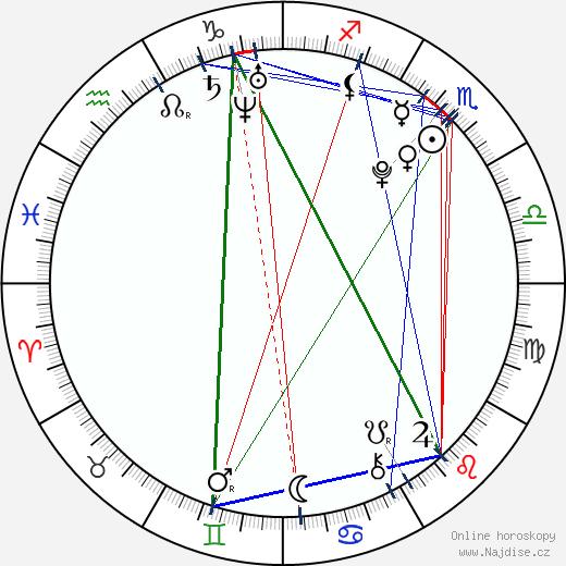 Wu Yifan wikipedie wiki 2018, 2019 horoskop
