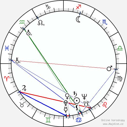 Wulf Rafkin wikipedie wiki 2018, 2019 horoskop
