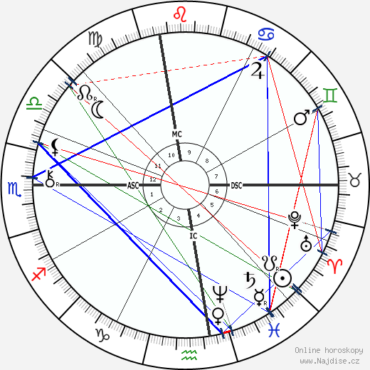 Wyatt Earp wikipedie wiki 2018, 2019 horoskop