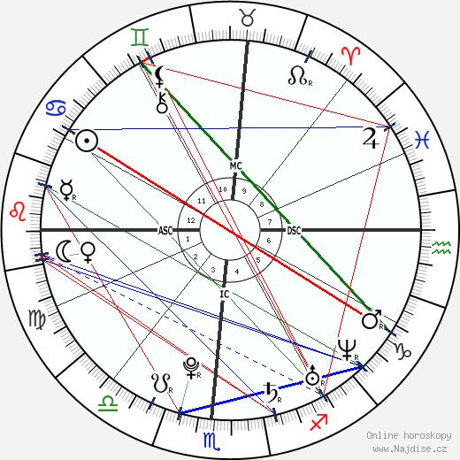 Wyatt Russell wikipedie wiki 2017, 2018 horoskop