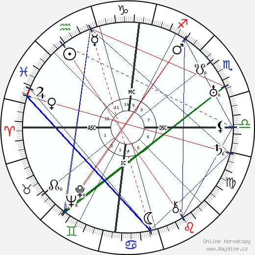 Wynn wikipedie wiki 2019, 2020 horoskop