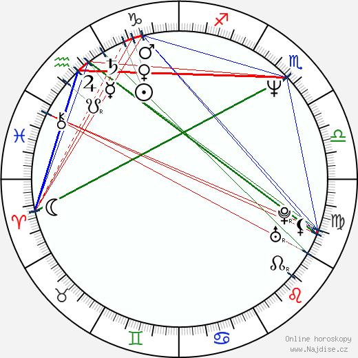 Xavier Picard wikipedie wiki 2019, 2020 horoskop