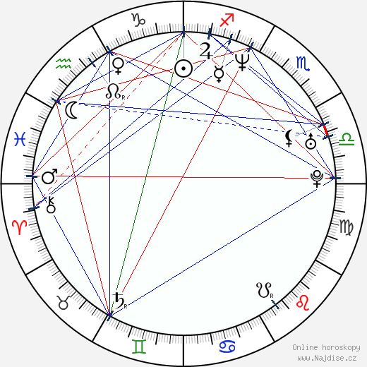 Xawery Żuławski wikipedie wiki 2017, 2018 horoskop