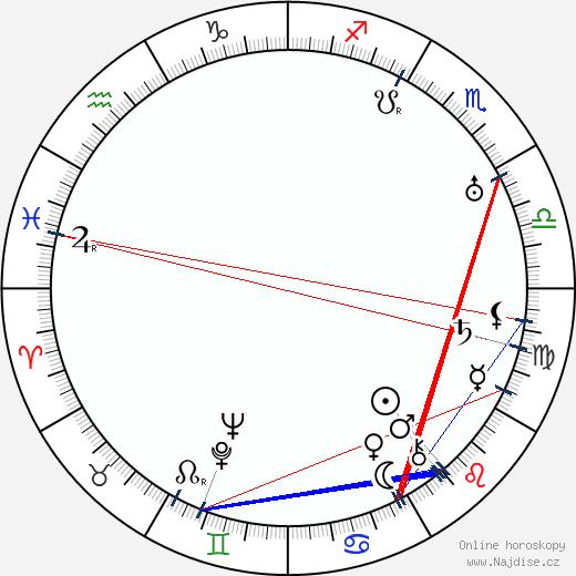 Xena Longenová wikipedie wiki 2019, 2020 horoskop