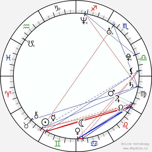Xenia Novikova wikipedie wiki 2018, 2019 horoskop