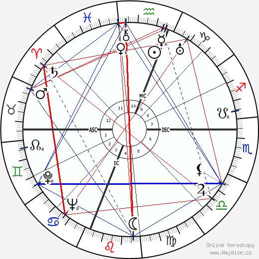 Xiao Qian wikipedie wiki 2018, 2019 horoskop