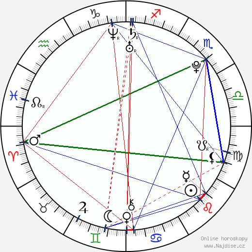 Xiaochao Yuan wikipedie wiki 2018, 2019 horoskop