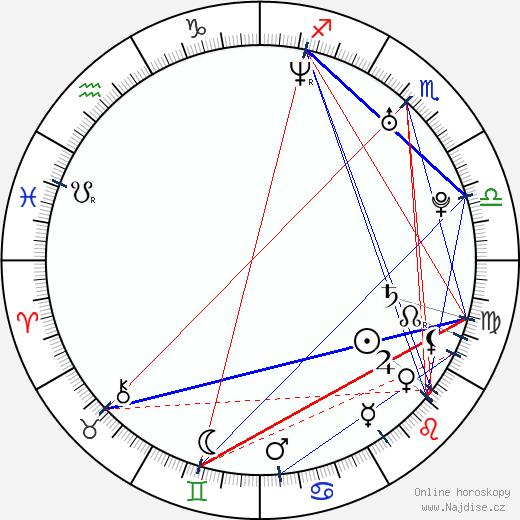 Xindl X wikipedie wiki 2020, 2021 horoskop
