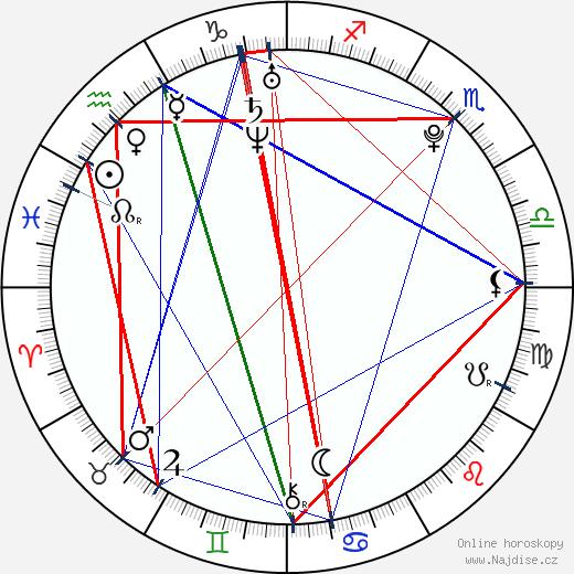 XiXi Yang wikipedie wiki 2018, 2019 horoskop