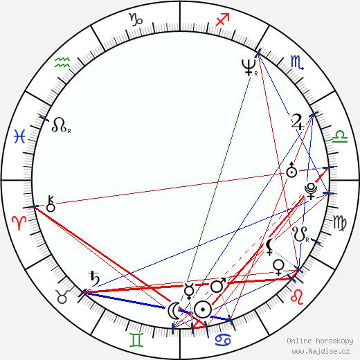 Yancy Butler wikipedie wiki 2019, 2020 horoskop
