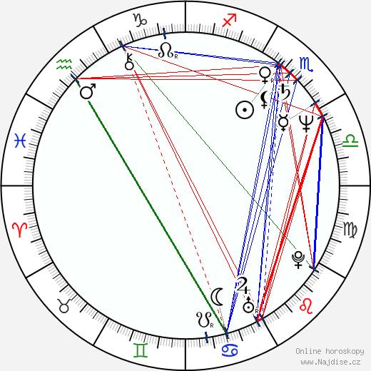 Yanni wikipedie wiki 2019, 2020 horoskop