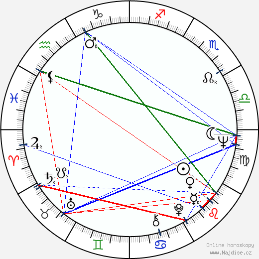 Yaratan wikipedie wiki 2018, 2019 horoskop