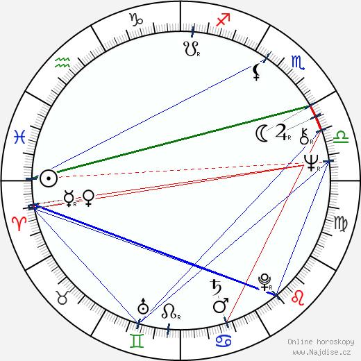 Yasuaki Kurata wikipedie wiki 2017, 2018 horoskop