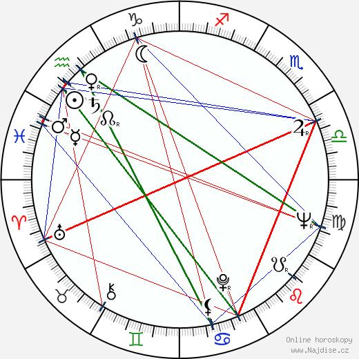 Yevstati Stratev wikipedie wiki 2017, 2018 horoskop