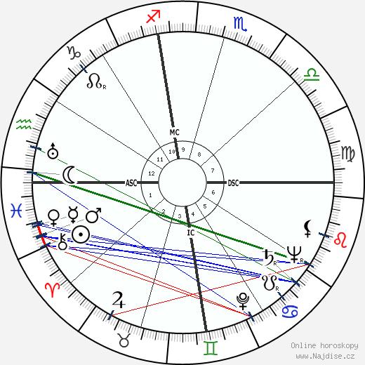 Ygaal Yadin wikipedie wiki 2018, 2019 horoskop