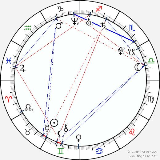 Yon González wikipedie wiki 2017, 2018 horoskop