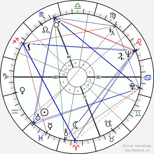Youssef Ben Khedha wikipedie wiki 2019, 2020 horoskop