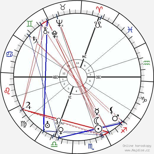 Yram wikipedie wiki 2017, 2018 horoskop